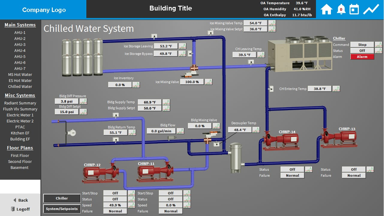 Custom chilled water system in Building Controls software