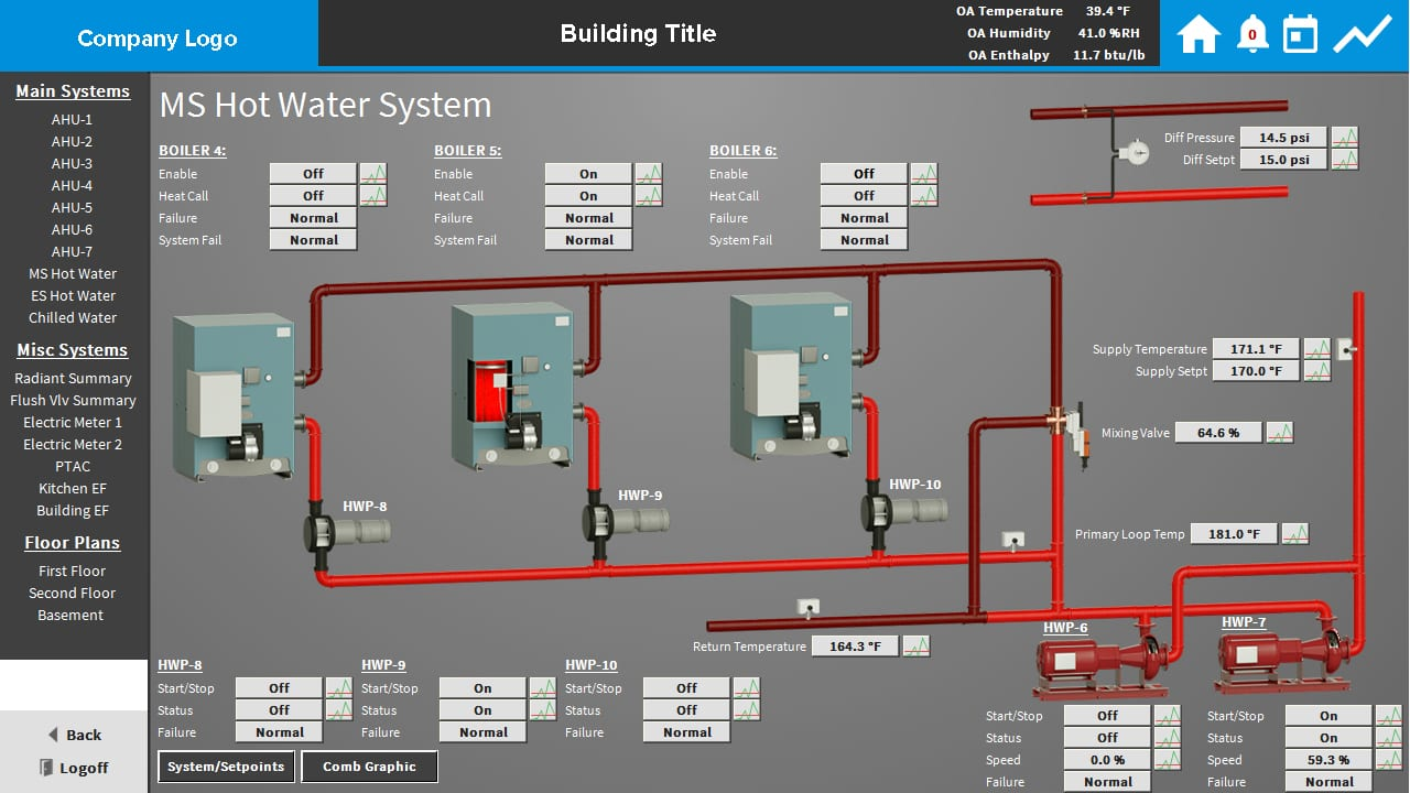 Custom hot water system in Building Controls software
